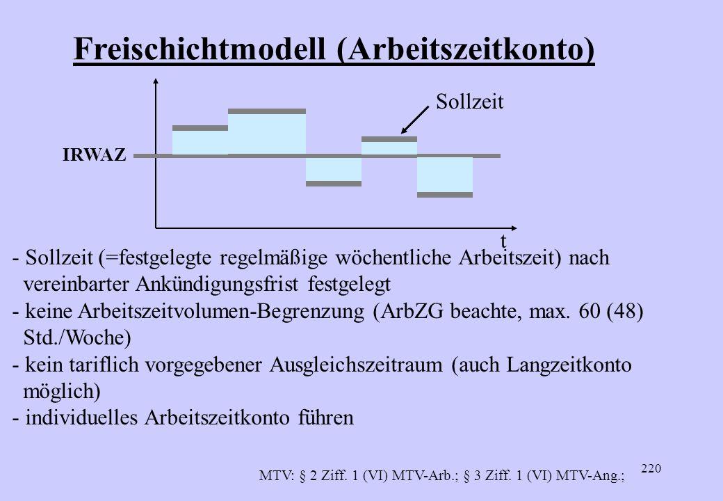 219 Freischichtmodell oder Arbeitszeitkonto MTV:Bei einer Differenz zwischen der festgelegten, regelmäßigen, wöchentlichen Arbeitszeit (Sollzeit) und