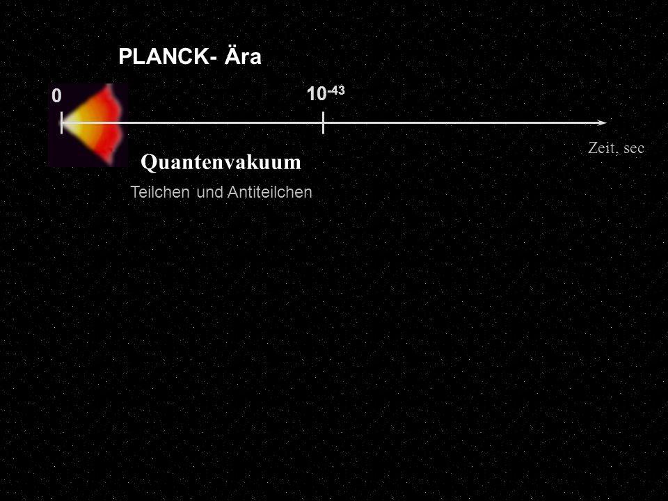 10 -43 0 PLANCK- Ära Zeit, sec Quantenvakuum Teilchen und Antiteilchen