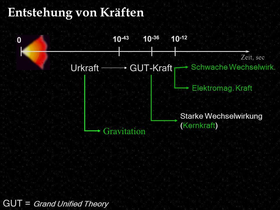 10 -43 0 Zeit, sec 10 -36 Urkraft Gravitation GUT-Kraft Starke Wechselwirkung (Kernkraft) Schwache Wechselwirk. 10 -12 Elektromag. Kraft GUT = Grand U