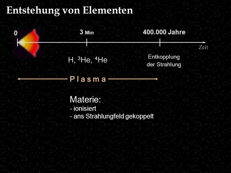 3 Min 0 Zeit 400.000 Jahre H, 3 He, 4 He P l a s m a Materie: - ionisiert - ans Strahlungfeld gekoppelt Entstehung von Elementen Entkopplung der Strah