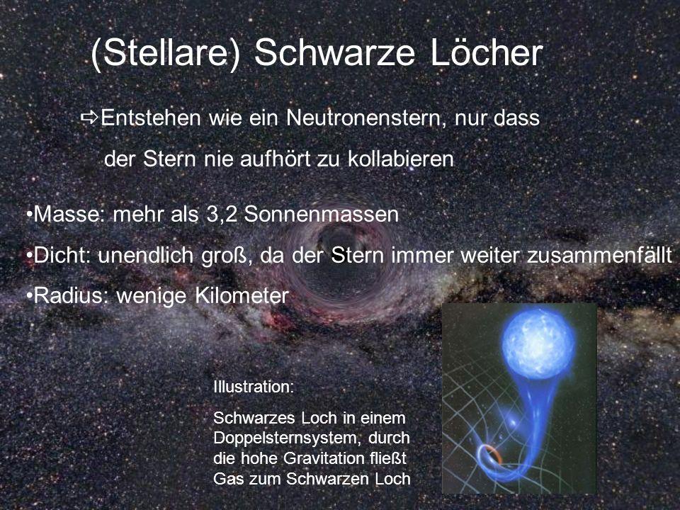 (Stellare) Schwarze Löcher Entstehen wie ein Neutronenstern, nur dass der Stern nie aufhört zu kollabieren Masse: mehr als 3,2 Sonnenmassen Dicht: une