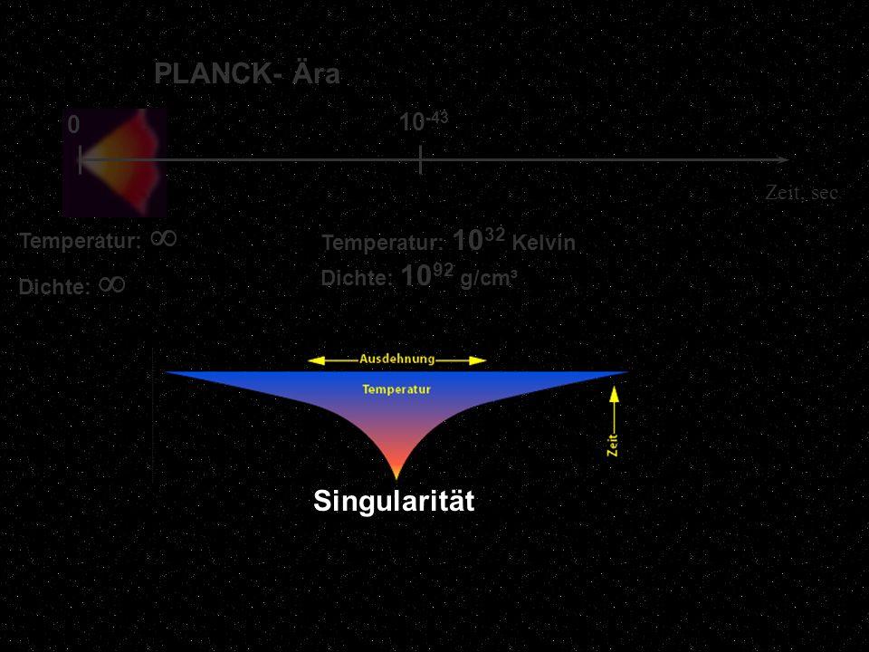 10 -43 0 PLANCK- Ära Zeit, sec Temperatur: 10 32 Kelvin Dichte: 10 92 g/cm³ Temperatur: Dichte: Singularität