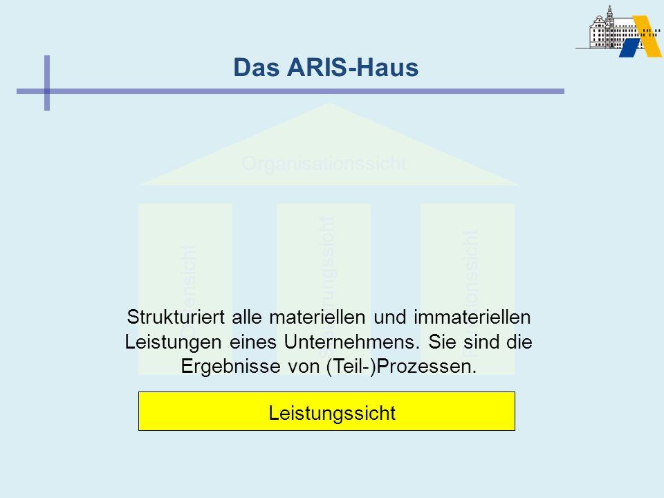 Das ARIS-Haus Leistungssicht SteuerungssichtFunktionssicht Datensicht Organisationssicht Strukturiert alle materiellen und immateriellen Leistungen ei