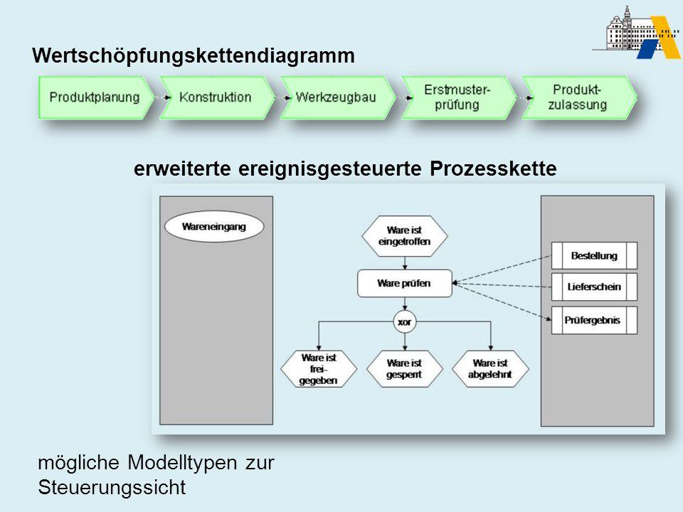 Wertschöpfungskettendiagramm erweiterte ereignisgesteuerte Prozesskette mögliche Modelltypen zur Steuerungssicht