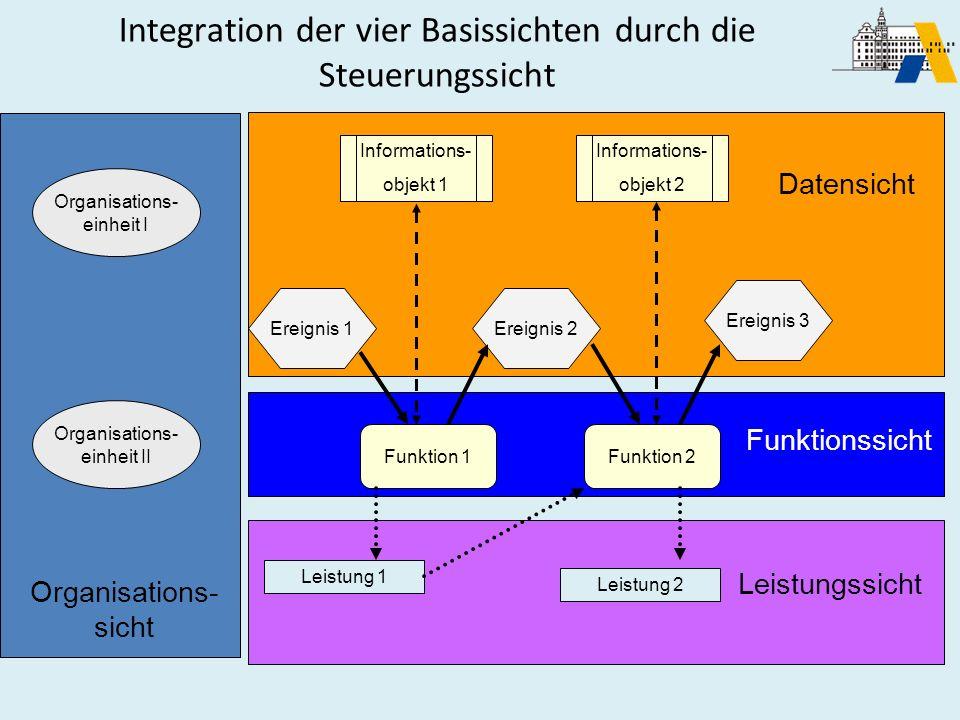 Organisations- einheit I Organisations- einheit II Ereignis 1Ereignis 2 Funktion 1Funktion 2 Ereignis 3 Informations- objekt 2 Leistung 1 Leistung 2 O