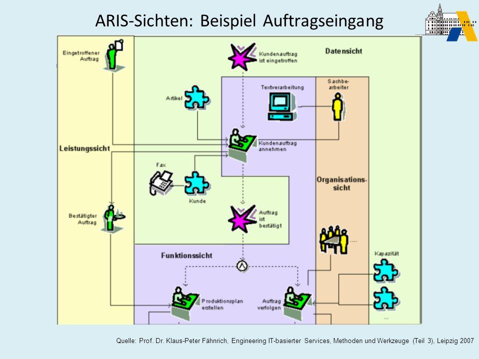 Quelle: Prof. Dr. Klaus-Peter Fähnrich, Engineering IT-basierter Services, Methoden und Werkzeuge (Teil 3), Leipzig 2007 ARIS-Sichten: Beispiel Auftra