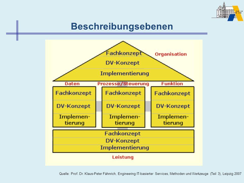 Beschreibungsebenen Quelle: Prof. Dr. Klaus-Peter Fähnrich, Engineering IT-basierter Services, Methoden und Werkzeuge (Teil 3), Leipzig 2007