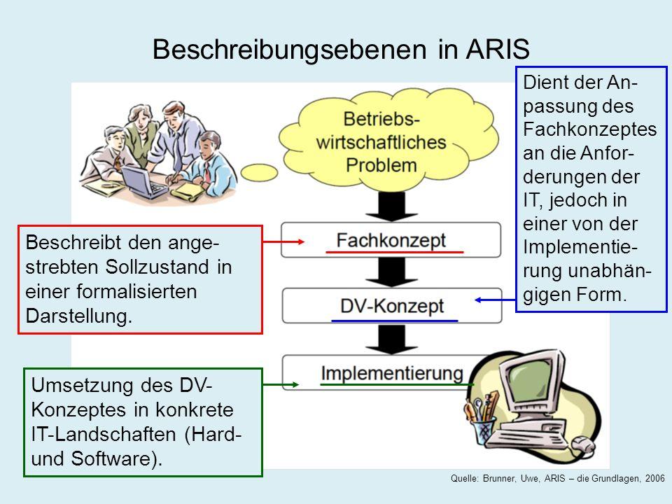 Beschreibungsebenen Quelle: Brunner, Uwe, ARIS – die Grundlagen, 2006 Beschreibungsebenen in ARIS Beschreibt den ange- strebten Sollzustand in einer f