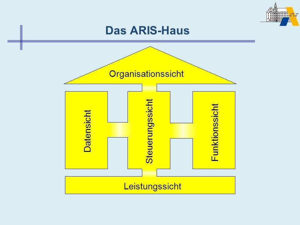Das ARIS-Haus Leistungssicht Datensicht Steuerungssicht Funktionssicht Organisationssicht