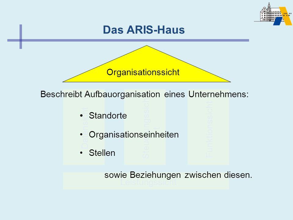 Das ARIS-Haus Leistungssicht Datensicht Steuerungssich t Funktionssicht Beschreibt Aufbauorganisation eines Unternehmens: sowie Beziehungen zwischen d
