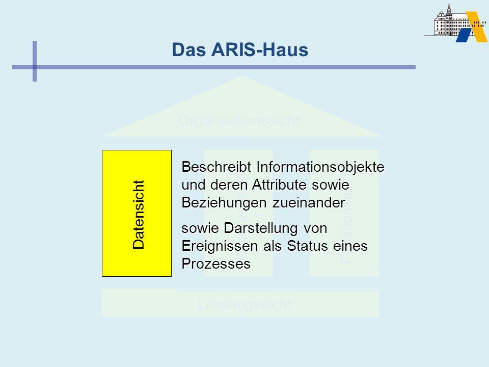 Das ARIS-Haus Leistungssicht Steuerungssich t Funktionssicht Datensicht Organisationssicht Beschreibt Informationsobjekte und deren Attribute sowie Be