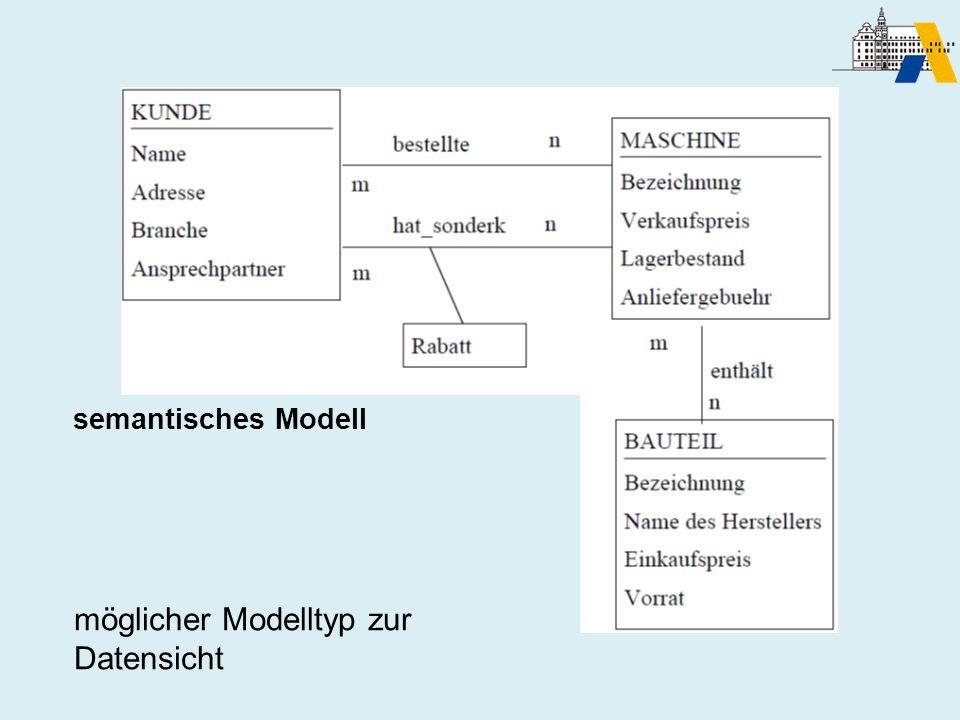 Semantisches Modell möglicher Modelltyp zur Datensicht semantisches Modell