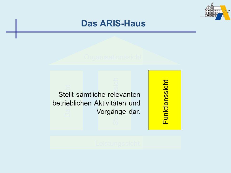 Funktionssicht Das ARIS-Haus Organisationssicht Leistungssicht Datensicht Steuerungssich t Funktionssicht Stellt sämtliche relevanten betrieblichen Ak