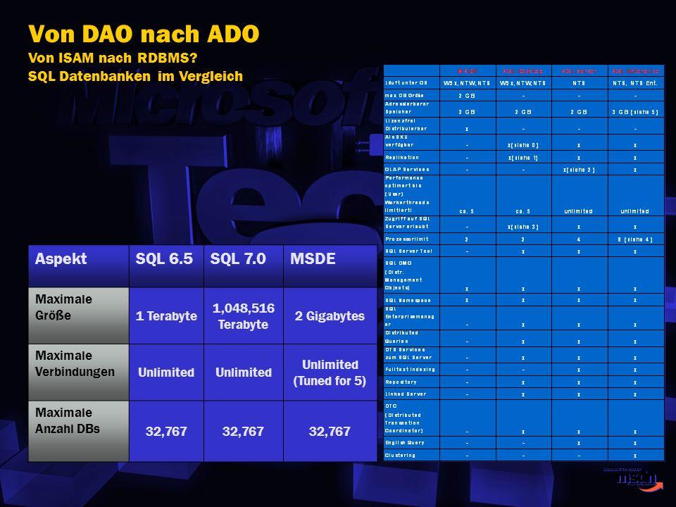 AspektSQL 6.5SQL 7.0MSDE Maximale Größe 1 Terabyte 1,048,516 Terabyte 2 Gigabytes Maximale Verbindungen Unlimited (Tuned for 5) Maximale Anzahl DBs 32