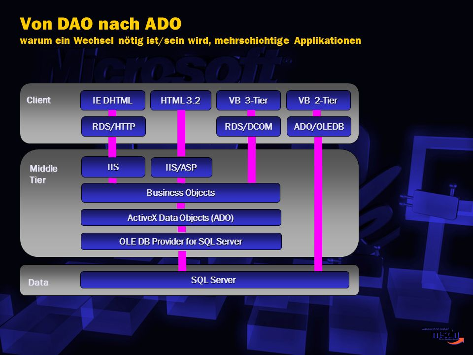 Von DAO nach ADO warum ein Wechsel nötig ist/sein wird, mehrschichtige Applikationen OLE DB Provider for SQL Server ActiveX Data Objects (ADO) RDS/HTT