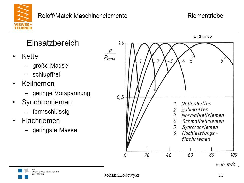 Riementriebe Roloff/Matek Maschinenelemente Johann Lodewyks11 Einsatzbereich Kette –große Masse –schlupffrei Keilriemen –geringe Vorspannung Synchronr