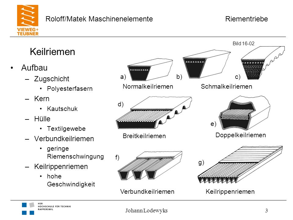 Riementriebe Roloff/Matek Maschinenelemente Johann Lodewyks4 Kräfte am Keilriemen Eigenschaften –Reibschluss der Flanke –auch Zahnriemen nur mit Flankenkontakt –große Normalkraft –geringe Wellenbelastung –Keilwinkel 32° bis 40° Bild 16-03