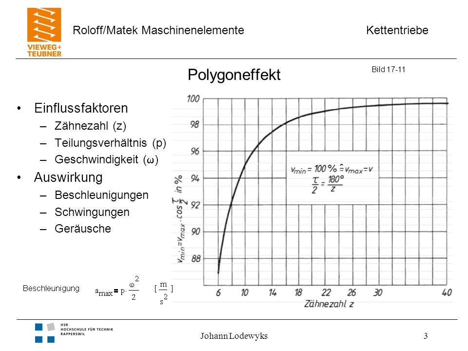 Kettentriebe Roloff/Matek Maschinenelemente Johann Lodewyks3 Polygoneffekt Einflussfaktoren –Zähnezahl (z) –Teilungsverhältnis (p) –Geschwindigkeit (