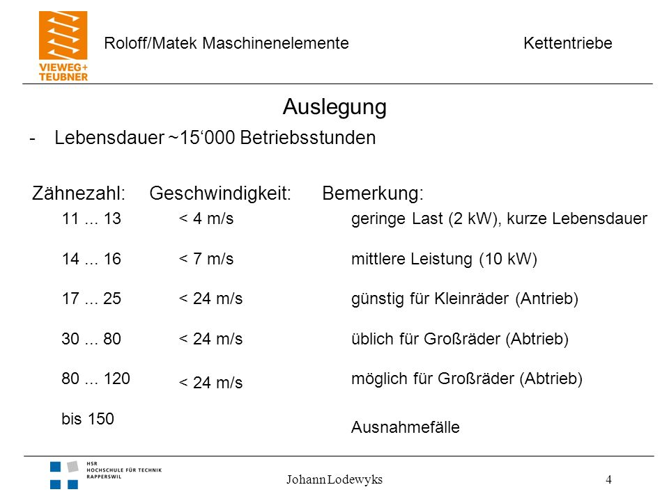 Kettentriebe Roloff/Matek Maschinenelemente Johann Lodewyks5 Auslegung -ungerade Zähnezahl für wechselnden Zahneingriff -Übersetzung (i< 7) empfohlen -Übersetzung ins Schnelle ungünstig (schwingungsanfällig) -Durchhang des Leertrums ~1% Lastrumlänge -Kleiner Wellenabstand gute Laufruhe -Grosser Wellenabstand geringer Verschleiss