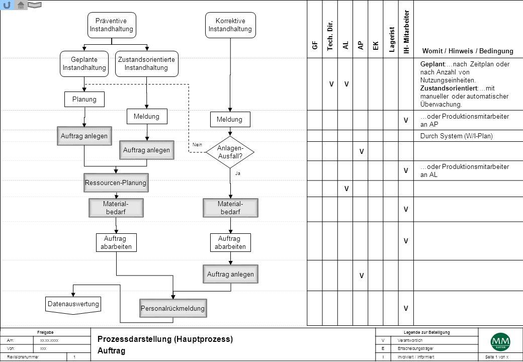 VV Geplant:…nach Zeitplan oder nach Anzahl von Nutzungseinheiten. Zustandsorientiert:…mit manueller oder automatischer Überwachung. V …oder Produktion