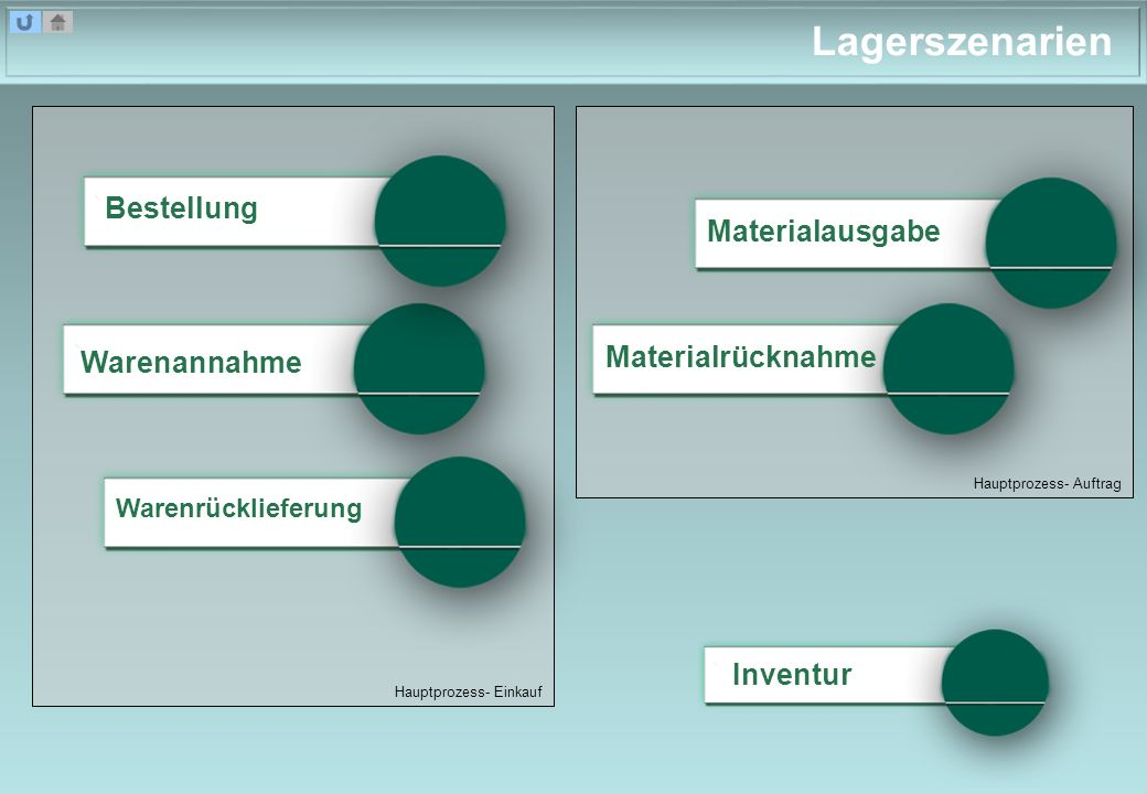Hauptprozess- Auftrag Hauptprozess- Einkauf Lagerszenarien Materialausgabe Inventur Bestellung Warenannahme Warenrücklieferung Materialrücknahme