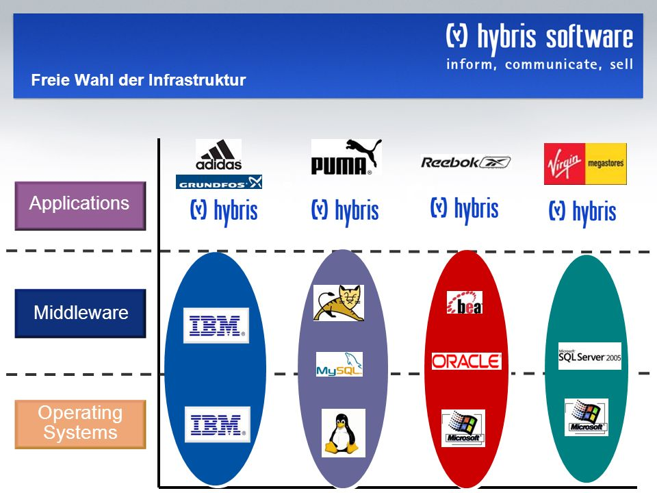hybris Company Confidential hybris GmbH, 28 Freie Wahl der Infrastruktur Middleware Operating Systems Applications