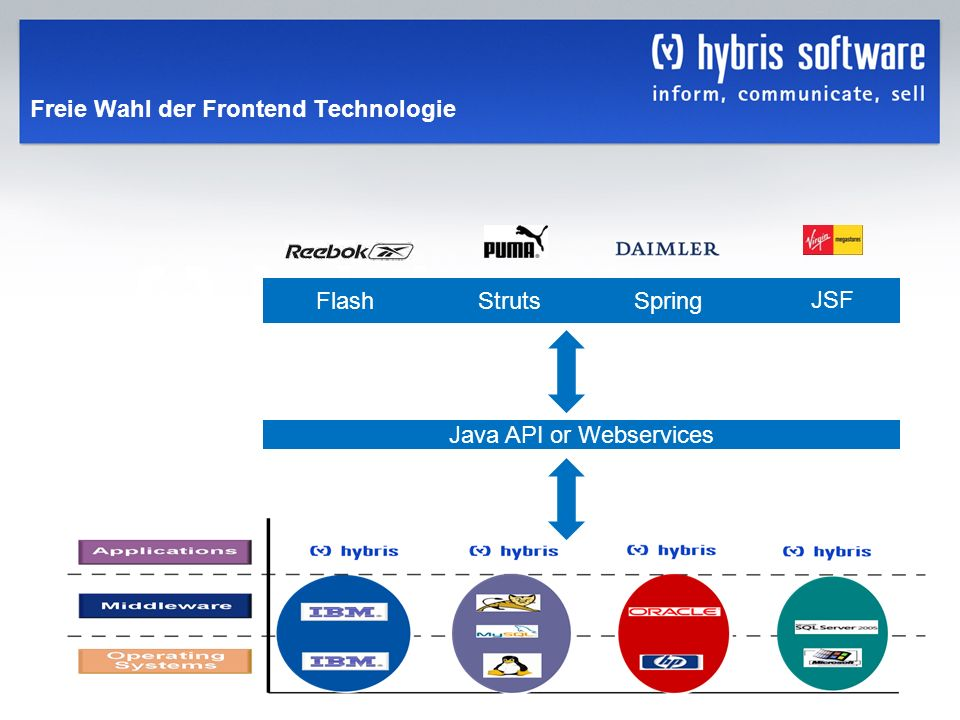 hybris Company Confidential hybris GmbH, 29 Freie Wahl der Frontend Technologie FlashStrutsSpring JSF Java API or Webservices