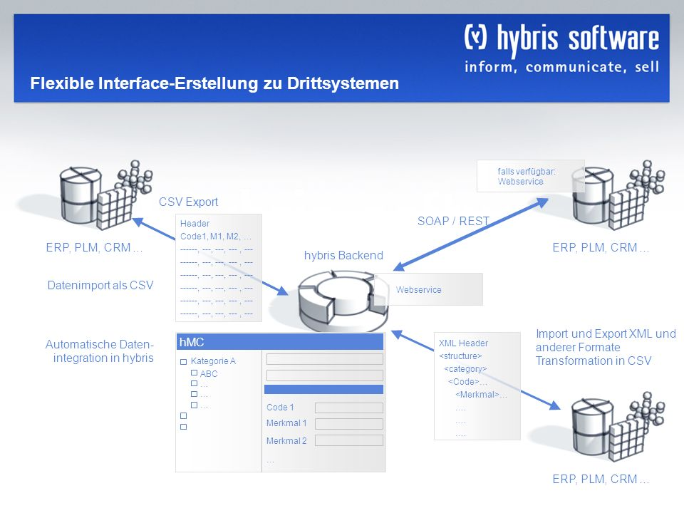 hybris Company Confidential hybris GmbH, 30 Flexible Interface-Erstellung zu Drittsystemen hybris Backend CSV Export Header Code1, M1, M2, … ------, -