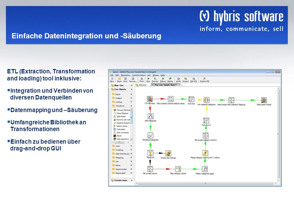 hybris Company Confidential hybris GmbH, 31 Einfache Datenintegration und -Säuberung ETL (Extraction, Transformation and loading) tool inklusive: Inte