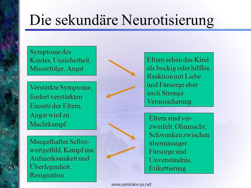 www.seminare-ps.net Die sekundäre Neurotisierung Symptome des Kindes, Unsicherheit, Misserfolge, Angst Eltern sehen das Kind als bockig oder hilflos.