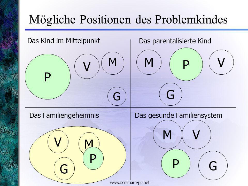 www.seminare-ps.net Mögliche Positionen des Problemkindes Das Kind im Mittelpunkt P M V G M P V G Das parentalisierte Kind Das Familiengeheimnis V M P