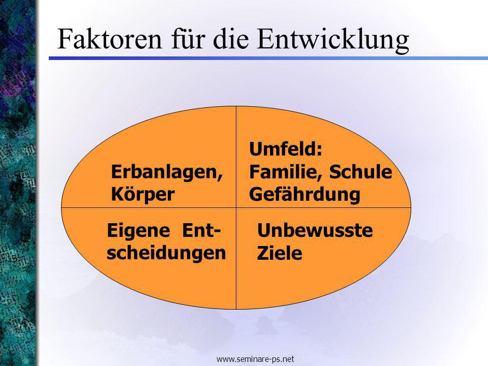 www.seminare-ps.net Faktoren für die Entwicklung Erbanlagen, Körper Eigene Ent- scheidungen Umfeld: Familie, Schule Gefährdung Unbewusste Ziele