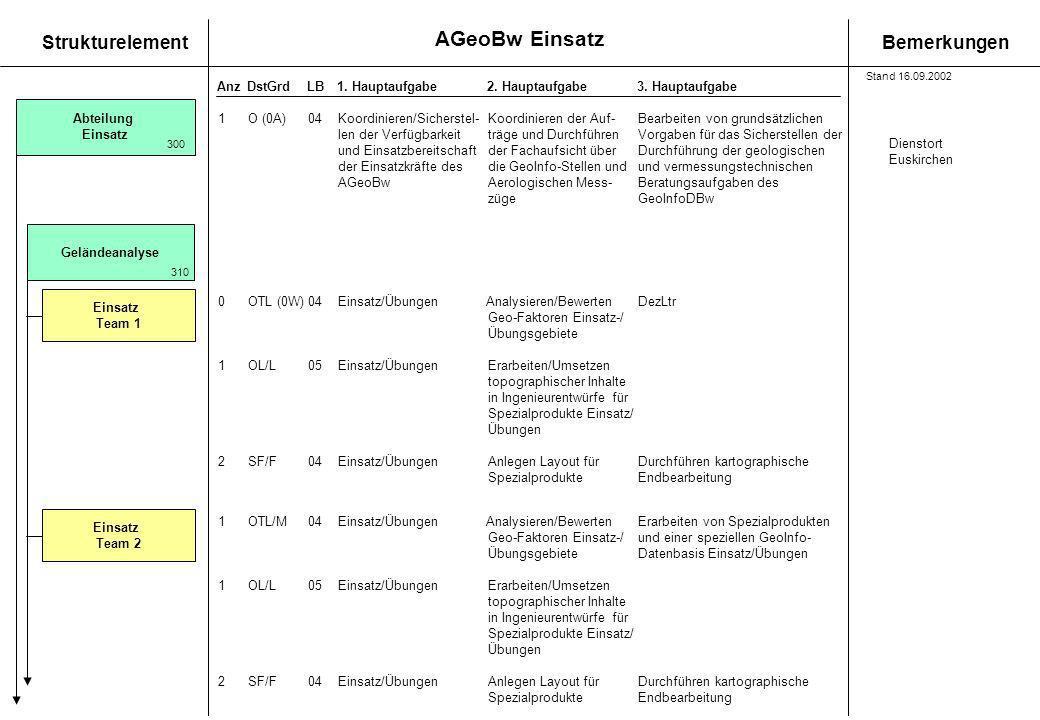 AGeoBw Einsatz StrukturelementBemerkungen AnzDstGrdLB1. Hauptaufgabe 2. Hauptaufgabe3. Hauptaufgabe Stand 16.09.2002 Abteilung Einsatz 300 1O (0A)04Ko