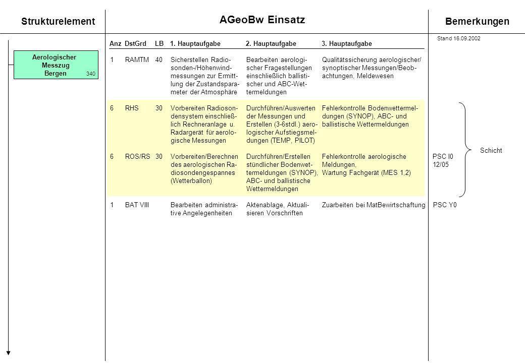 AGeoBw Einsatz StrukturelementBemerkungen AnzDstGrdLB1. Hauptaufgabe 2. Hauptaufgabe3. Hauptaufgabe 1RAMTM40Sicherstellen Radio-Bearbeiten aerologi-Qu
