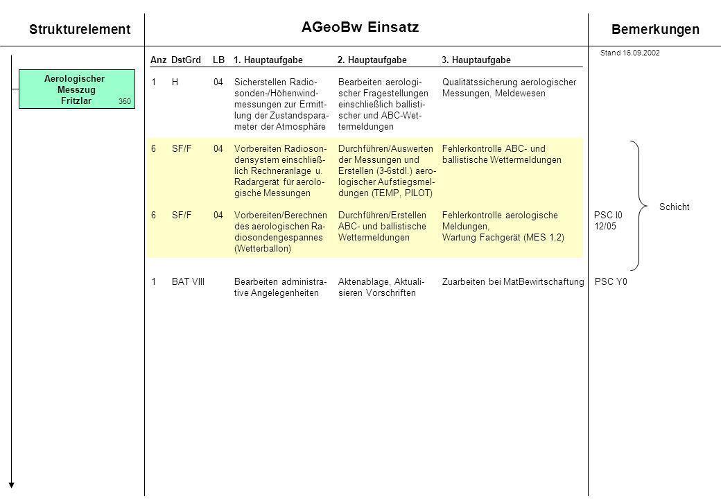 AGeoBw Einsatz StrukturelementBemerkungen AnzDstGrdLB1. Hauptaufgabe 2. Hauptaufgabe3. Hauptaufgabe 1H04Sicherstellen Radio-Bearbeiten aerologi-Qualit