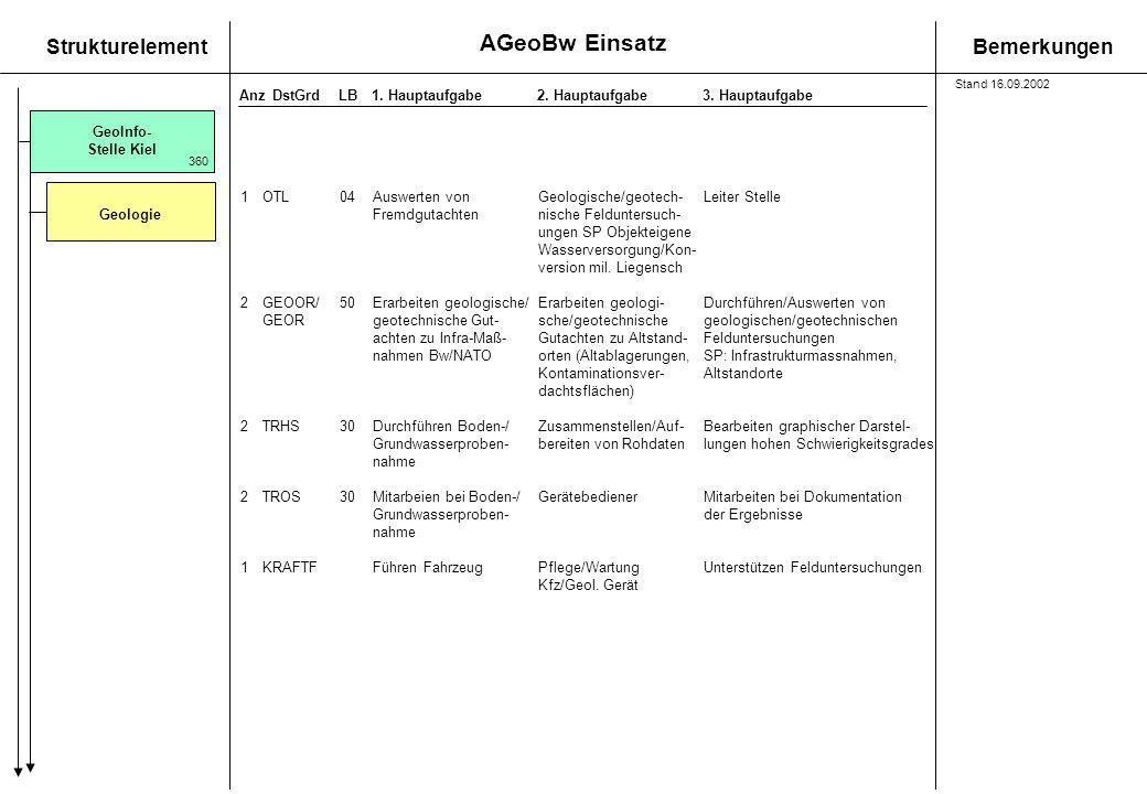 AGeoBw Einsatz StrukturelementBemerkungen AnzDstGrdLB1. Hauptaufgabe 2. Hauptaufgabe3. Hauptaufgabe GeoInfo- Stelle Kiel Geologie 360 1OTL 04 Auswerte