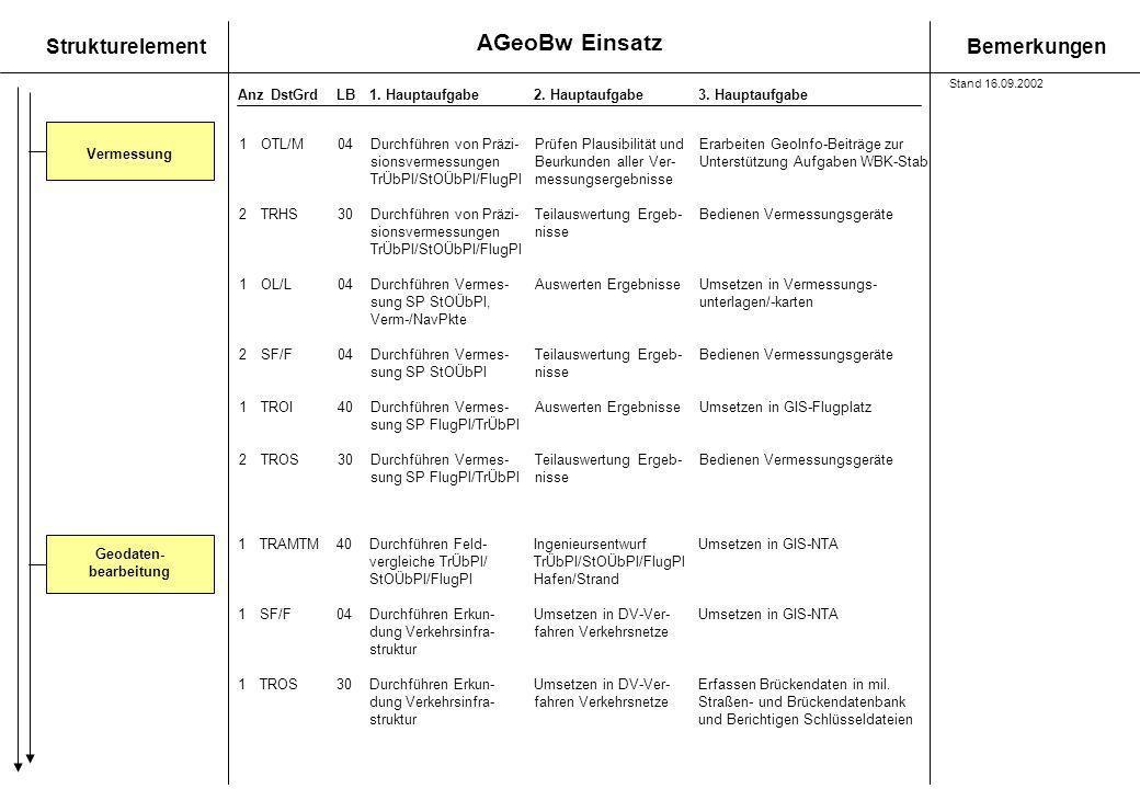 AGeoBw Einsatz StrukturelementBemerkungen AnzDstGrdLB1. Hauptaufgabe 2. Hauptaufgabe3. Hauptaufgabe Vermessung 1OTL/M 04Durchführen von Präzi-Prüfen P