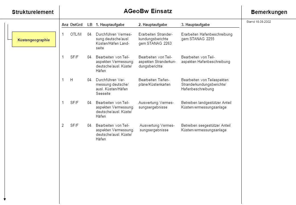 AGeoBw Einsatz StrukturelementBemerkungen AnzDstGrdLB1. Hauptaufgabe 2. Hauptaufgabe3. Hauptaufgabe Küstengeographie 1OTL/M 04Durchführen Vermes- Erar