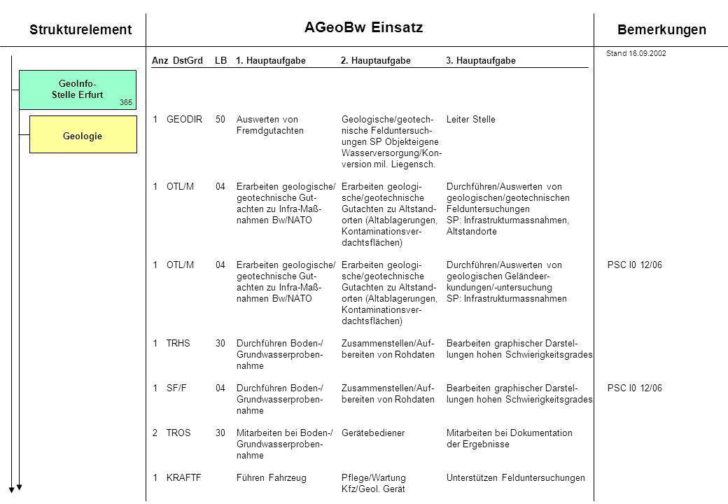 AGeoBw Einsatz StrukturelementBemerkungen AnzDstGrdLB1. Hauptaufgabe 2. Hauptaufgabe3. Hauptaufgabe GeoInfo- Stelle Erfurt Geologie 365 1GEODIR50 Ausw