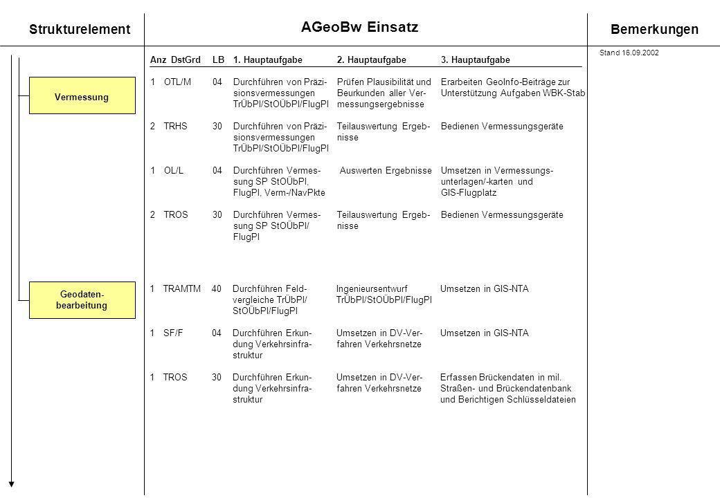 AGeoBw Einsatz StrukturelementBemerkungen AnzDstGrdLB1. Hauptaufgabe 2. Hauptaufgabe3. Hauptaufgabe Vermessung Geodaten- bearbeitung 1OTL/M 04Durchfüh