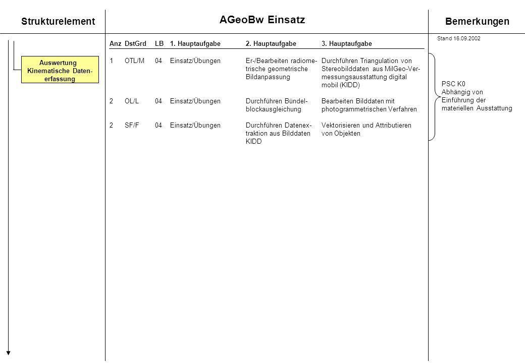 AGeoBw Einsatz StrukturelementBemerkungen AnzDstGrdLB1. Hauptaufgabe 2. Hauptaufgabe3. Hauptaufgabe 1OTL/M04Einsatz/Übungen Er-/Bearbeiten radiome-Dur