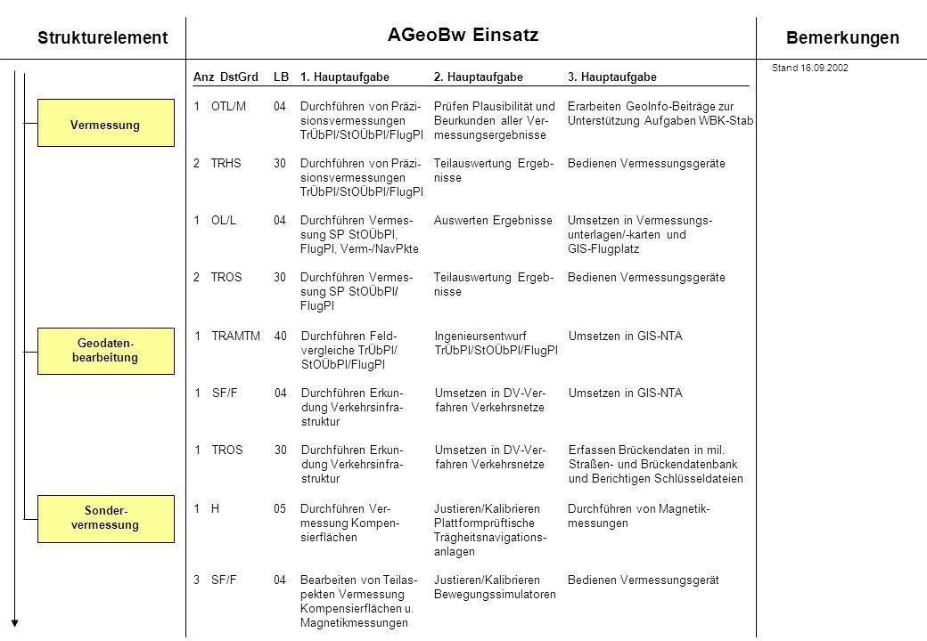 AGeoBw Einsatz StrukturelementBemerkungen AnzDstGrdLB1. Hauptaufgabe 2. Hauptaufgabe3. Hauptaufgabe Vermessung Geodaten- bearbeitung 1TRAMTM40Durchfüh