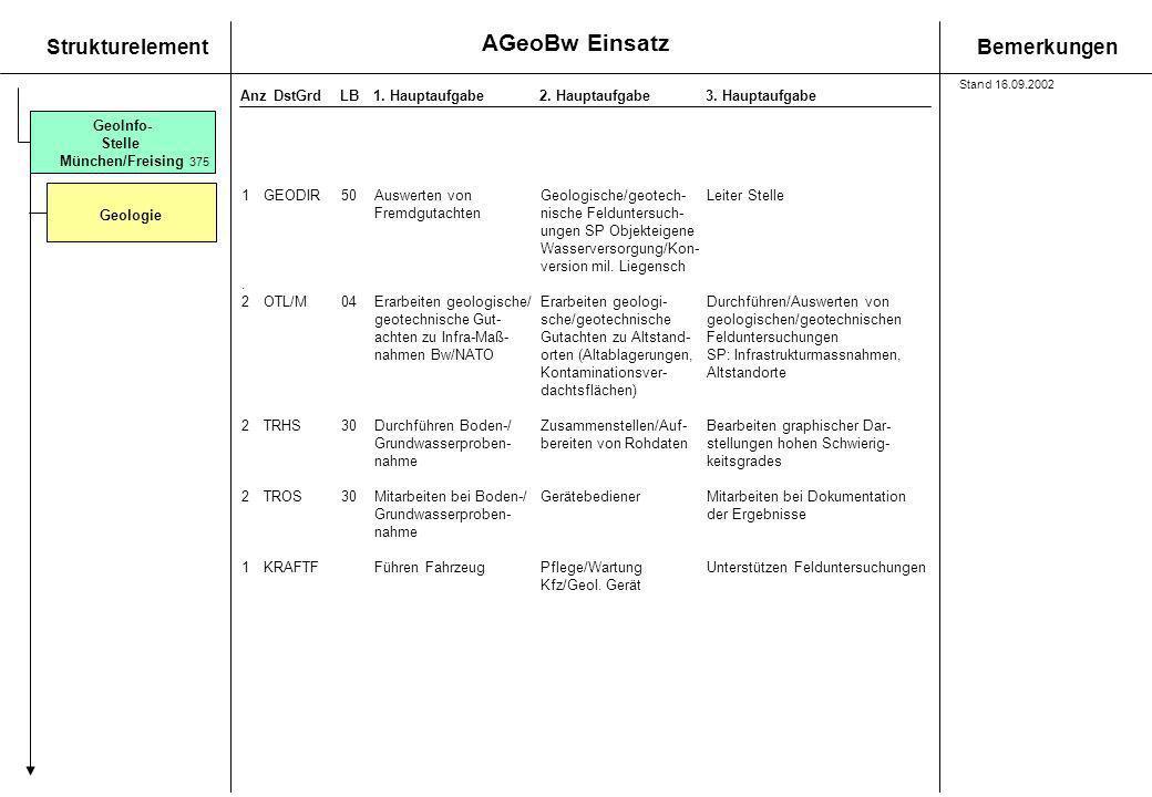 AGeoBw Einsatz StrukturelementBemerkungen AnzDstGrdLB1. Hauptaufgabe 2. Hauptaufgabe3. Hauptaufgabe GeoInfo- Stelle München/Freising Geologie 375 1GEO