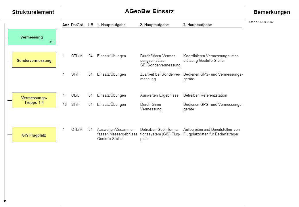 AGeoBw Einsatz StrukturelementBemerkungen AnzDstGrdLB1. Hauptaufgabe 2. Hauptaufgabe3. Hauptaufgabe Vermessung Sondervermessung 315 1OTL/M04Einsatz/Üb