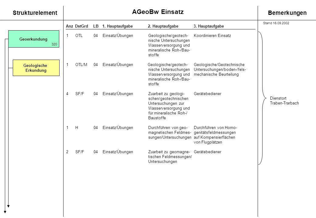 AGeoBw Einsatz StrukturelementBemerkungen AnzDstGrdLB1. Hauptaufgabe 2. Hauptaufgabe3. Hauptaufgabe 1OTL04 Einsatz/ÜbungenGeologische/geotech-Koordini