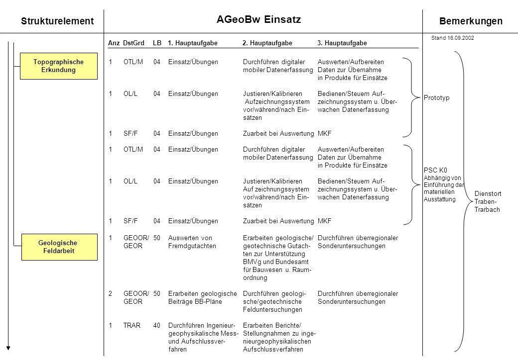 AGeoBw Einsatz StrukturelementBemerkungen AnzDstGrdLB1. Hauptaufgabe 2. Hauptaufgabe3. Hauptaufgabe Topographische Erkundung Geologische Feldarbeit 1O