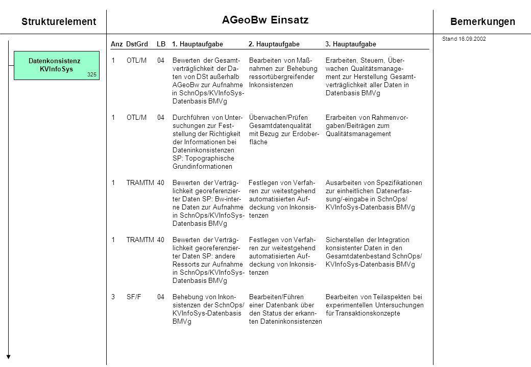 AGeoBw Einsatz StrukturelementBemerkungen AnzDstGrdLB1. Hauptaufgabe 2. Hauptaufgabe3. Hauptaufgabe Datenkonsistenz KVInfoSys 325 1OTL/M04Bewerten der