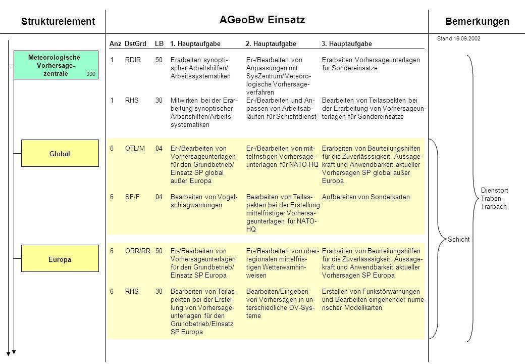 AGeoBw Einsatz StrukturelementBemerkungen AnzDstGrdLB1. Hauptaufgabe 2. Hauptaufgabe3. Hauptaufgabe Meteorologische Vorhersage- zentrale 330 1RDIR50Er