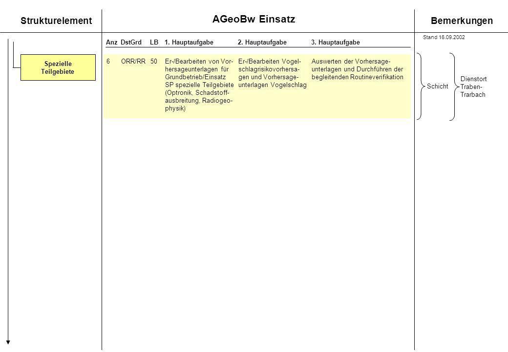 AGeoBw Einsatz StrukturelementBemerkungen AnzDstGrdLB1. Hauptaufgabe 2. Hauptaufgabe3. Hauptaufgabe Spezielle Teilgebiete 6ORR/RR50Er-/Bearbeiten von