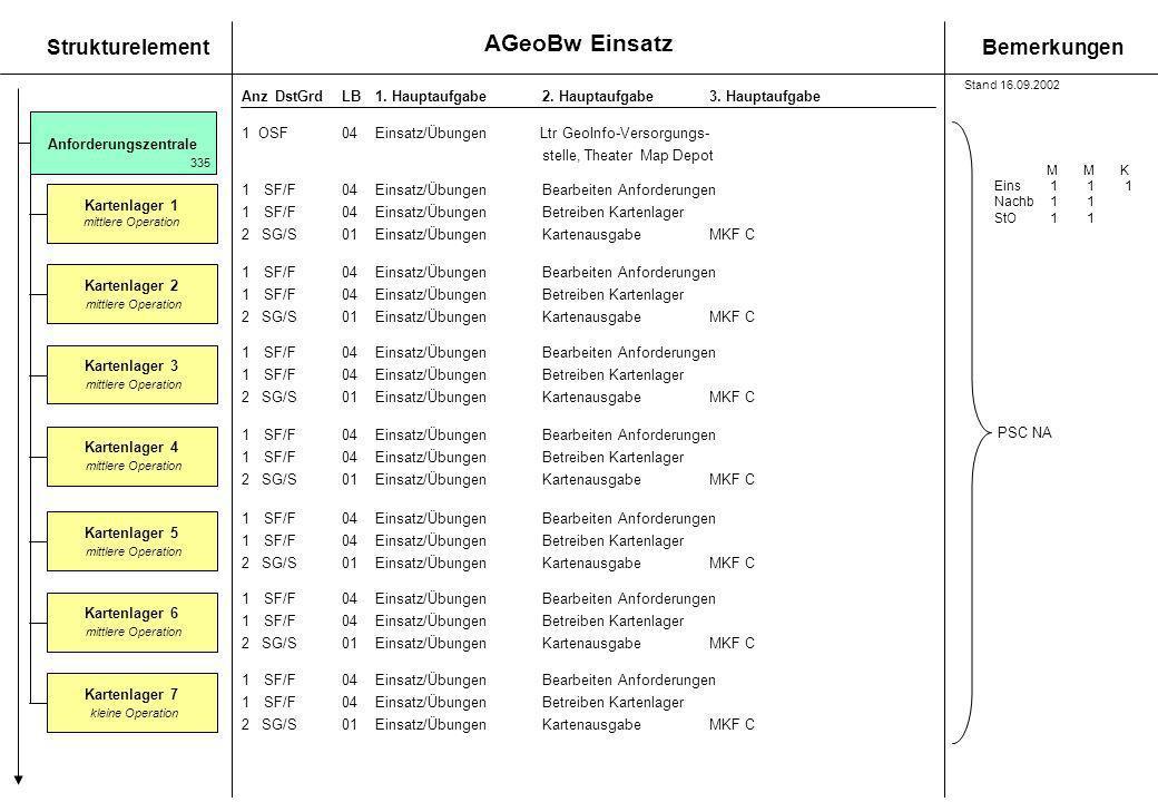 AGeoBw Einsatz StrukturelementBemerkungen AnzDstGrdLB1. Hauptaufgabe 2. Hauptaufgabe3. Hauptaufgabe Anforderungszentrale 335 Kartenlager 4 mittlere Op